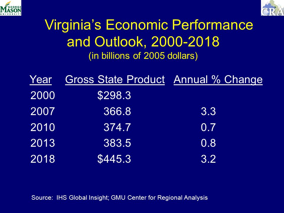 Year Gross State Product Annual % Change 2000 $ $ Source: IHS Global Insight; GMU Center for Regional Analysis Virginia's Economic Performance and Outlook, (in billions of 2005 dollars)