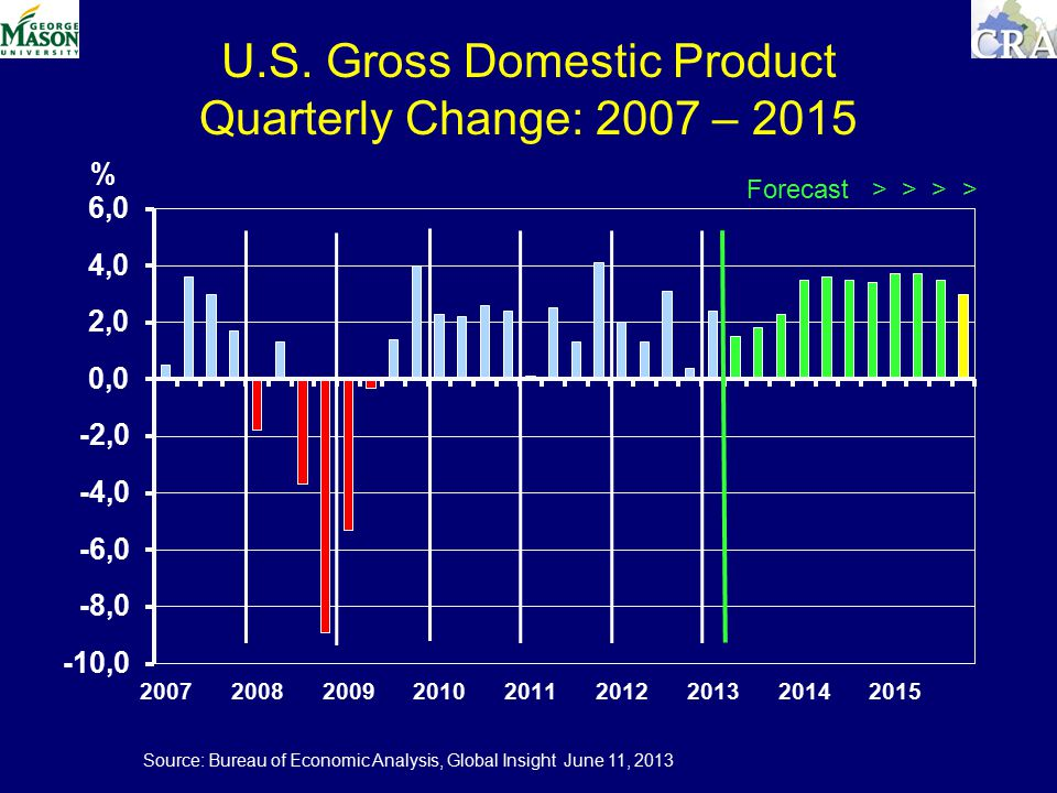 U.S. Gross Domestic Product Quarterly Change: 2007 – 2015 % Forecast > > > > Source: Bureau of Economic Analysis, Global Insight June 11, 2013