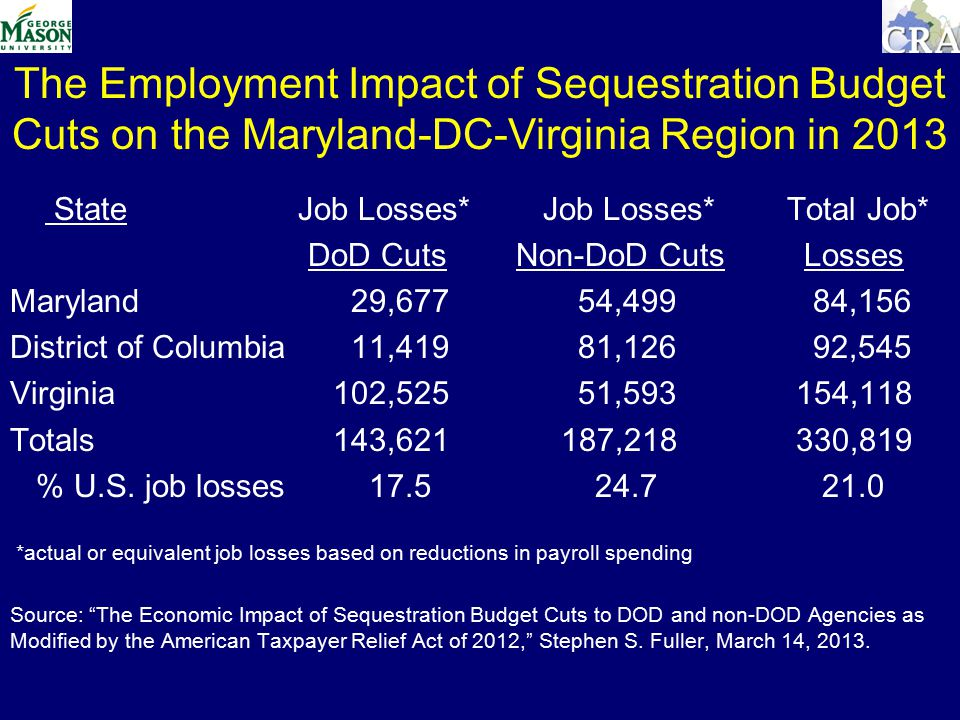 The Employment Impact of Sequestration Budget Cuts on the Maryland-DC-Virginia Region in 2013 StateJob Losses* Job Losses* Total Job* DoD Cuts Non-DoD Cuts Losses Maryland 29,677 54,499 84,156 District of Columbia 11,419 81,126 92,545 Virginia 102,525 51, ,118 Totals 143, , ,819 % U.S.