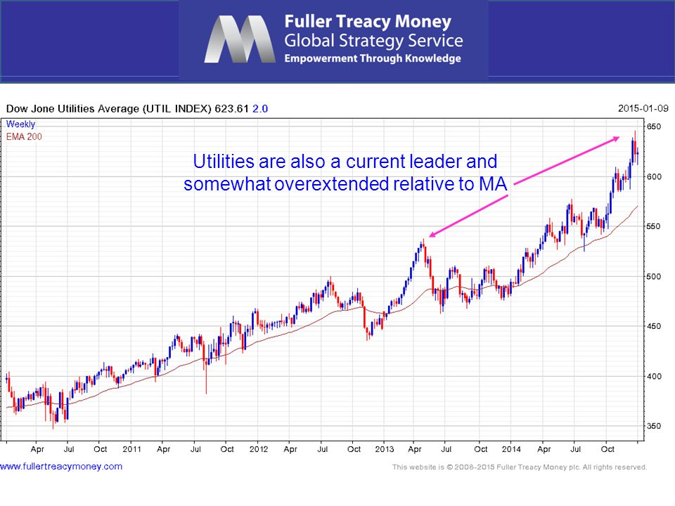 Utilities are also a current leader and somewhat overextended relative to MA
