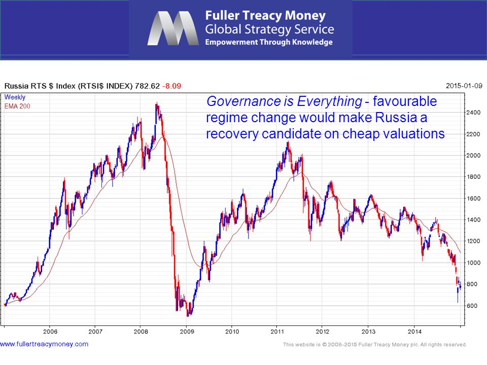 Governance is Everything - favourable regime change would make Russia a recovery candidate on cheap valuations