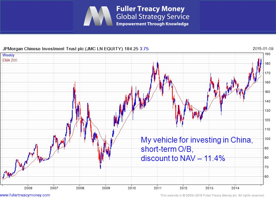 My vehicle for investing in China, short-term O/B, discount to NAV – 11.4%