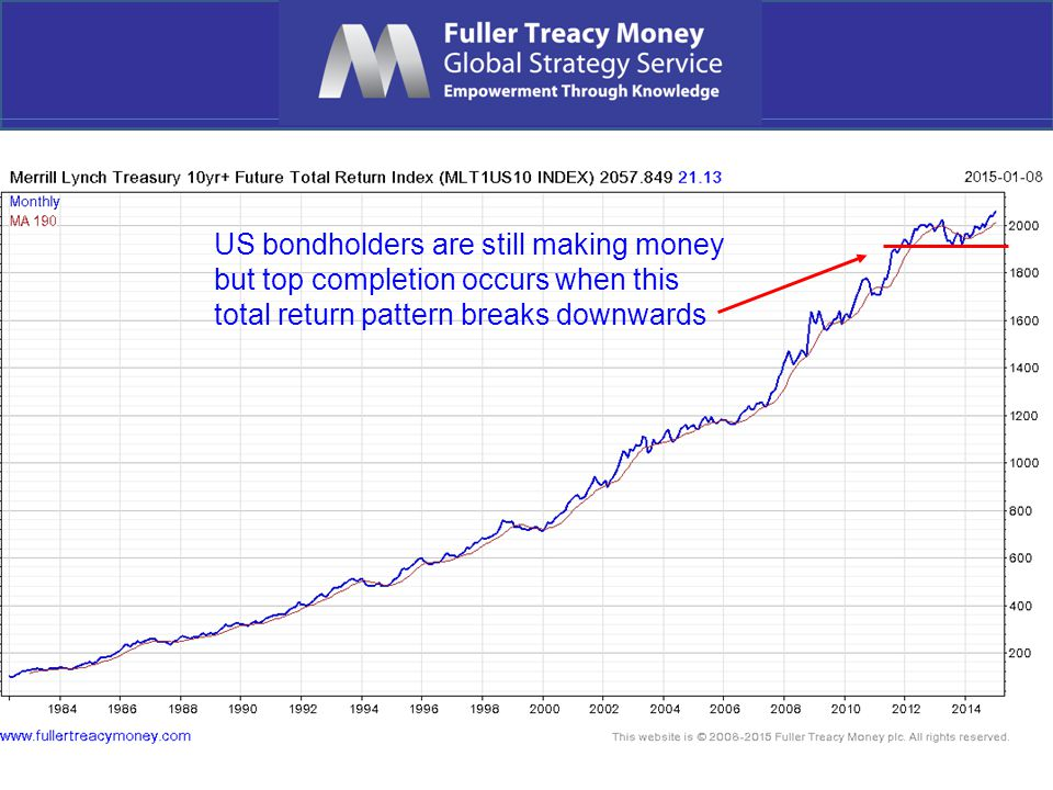 US bondholders are still making money but top completion occurs when this total return pattern breaks downwards