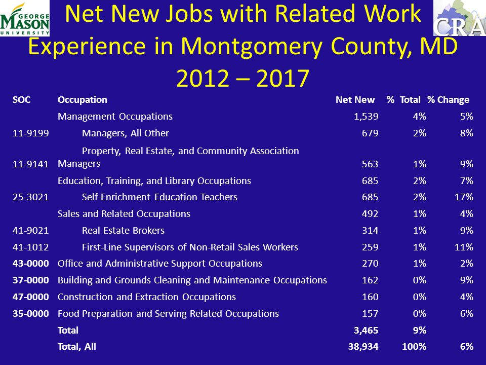 SOCOccupationNet New % Total% Change Management Occupations1,5394%5% 11-9199 Managers, All Other6792%8% 11-9141 Property, Real Estate, and Community Association Managers5631%9% Education, Training, and Library Occupations6852%7% 25-3021 Self-Enrichment Education Teachers6852%17% Sales and Related Occupations4921%4% 41-9021 Real Estate Brokers3141%9% 41-1012 First-Line Supervisors of Non-Retail Sales Workers2591%11% 43-0000Office and Administrative Support Occupations2701%2% 37-0000Building and Grounds Cleaning and Maintenance Occupations1620%9% 47-0000Construction and Extraction Occupations1600%4% 35-0000Food Preparation and Serving Related Occupations1570%6% Total3,4659% Total, All38,934100%6% Net New Jobs with Related Work Experience in Montgomery County, MD 2012 – 2017
