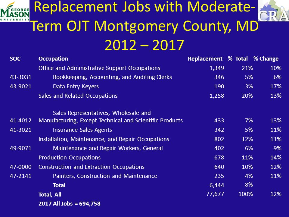 SOCOccupation Replacement % Total% Change Office and Administrative Support Occupations1,34921%10% 43-3031 Bookkeeping, Accounting, and Auditing Clerk