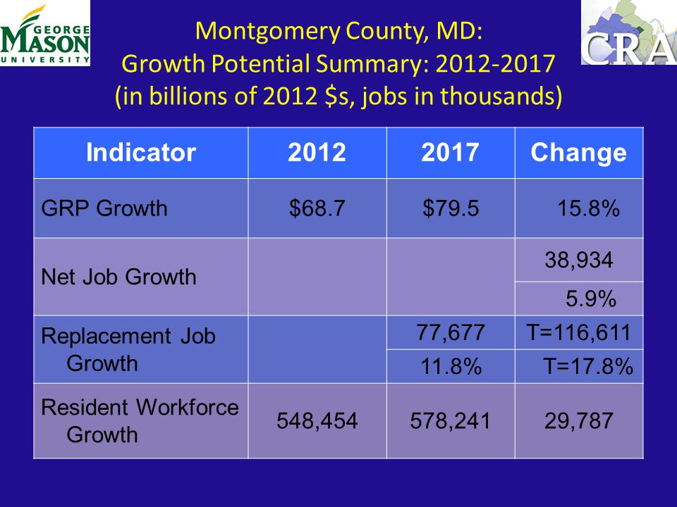 Montgomery County, MD: Growth Potential Summary: 2012-2017 (in billions of 2012 $s, jobs in thousands) Indicator20122017Change GRP Growth$68.7$79.5 15.8% Net Job Growth 38,934 5.9% Replacement Job Growth 77,677T=116,611 11.8% T=17.8% Resident Workforce Growth 548,454578,24129,787