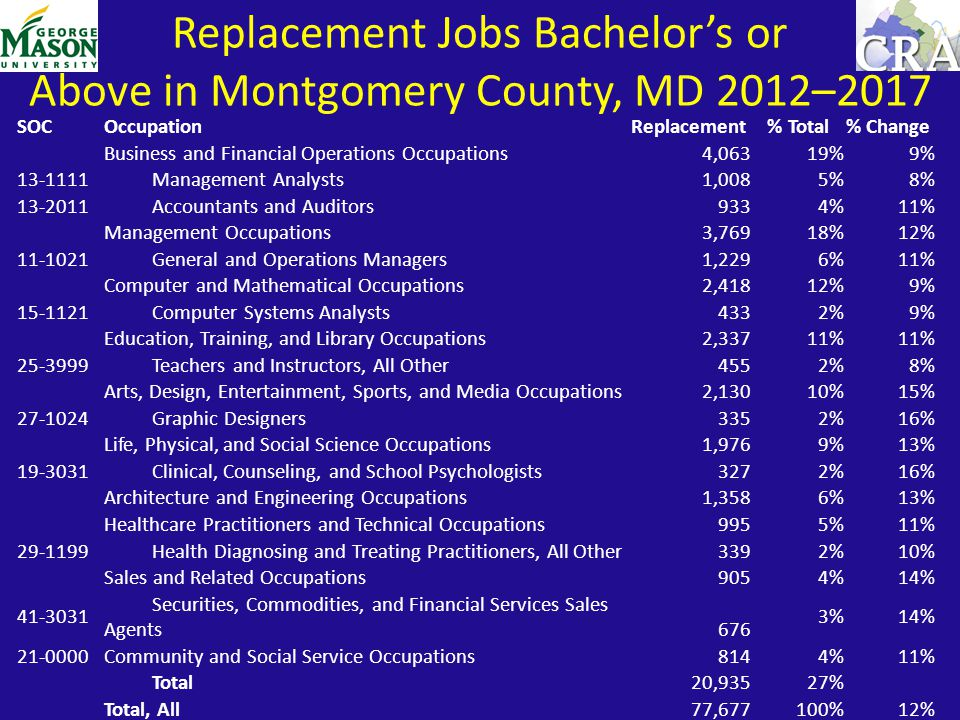 SOCOccupationReplacement % Total% Change Business and Financial Operations Occupations4,06319%9% 13-1111 Management Analysts 1,008 5%8% 13-2011 Accountants and Auditors 933 4%11% Management Occupations3,76918%12% 11-1021 General and Operations Managers 1,229 6%11% Computer and Mathematical Occupations2,41812%9% 15-1121 Computer Systems Analysts 433 2%9% Education, Training, and Library Occupations2,33711% 25-3999 Teachers and Instructors, All Other 455 2%8% Arts, Design, Entertainment, Sports, and Media Occupations2,13010%15% 27-1024 Graphic Designers 335 2%16% Life, Physical, and Social Science Occupations1,9769%13% 19-3031 Clinical, Counseling, and School Psychologists 327 2%16% Architecture and Engineering Occupations1,3586%13% Healthcare Practitioners and Technical Occupations9955%11% 29-1199 Health Diagnosing and Treating Practitioners, All Other 339 2%10% Sales and Related Occupations9054%14% 41-3031 Securities, Commodities, and Financial Services Sales Agents 676 3%14% 21-0000Community and Social Service Occupations8144%11% Total20,935 27% Total, All 77,677100%12% Replacement Jobs Bachelor's or Above in Montgomery County, MD 2012–2017