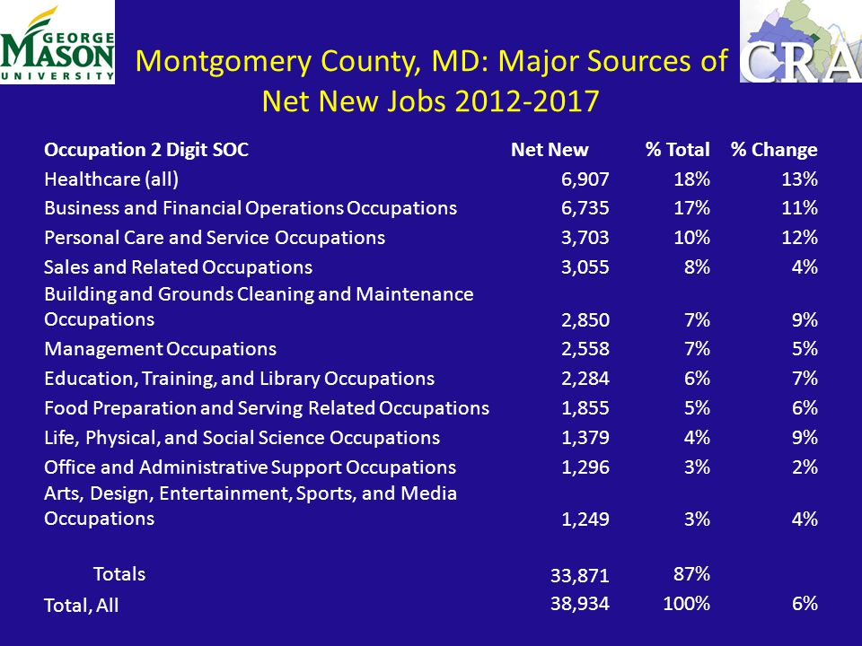 Montgomery County, MD: Major Sources of Net New Jobs 2012-2017 Occupation 2 Digit SOCNet New% Total% Change Healthcare (all)6,90718%13% Business and F