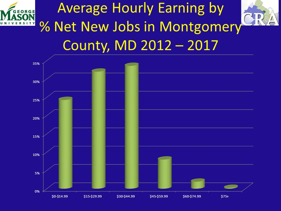 Average Hourly Earning by % Net New Jobs in Montgomery County, MD 2012 – 2017