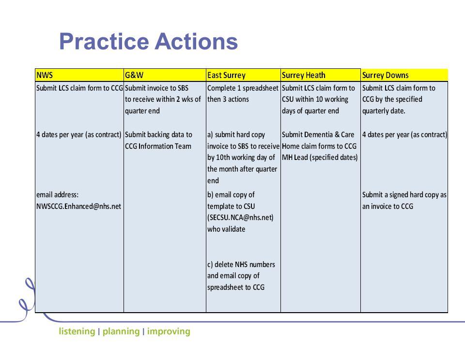 Practice Actions
