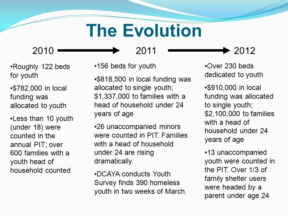 The Evolution 20102011 Roughly 122 beds for youth $782,000 in local funding was allocated to youth Less than 10 youth (under 18) were counted in the annual PIT; over 600 families with a youth head of household counted 2012 156 beds for youth $818,500 in local funding was allocated to single youth; $1,337,000 to families with a head of household under 24 years of age 26 unaccompanied minors were counted in PIT.