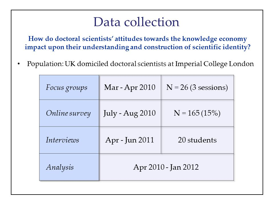 Data collection How do doctoral scientists' attitudes towards the knowledge economy impact upon their understanding and construction of scientific identity.