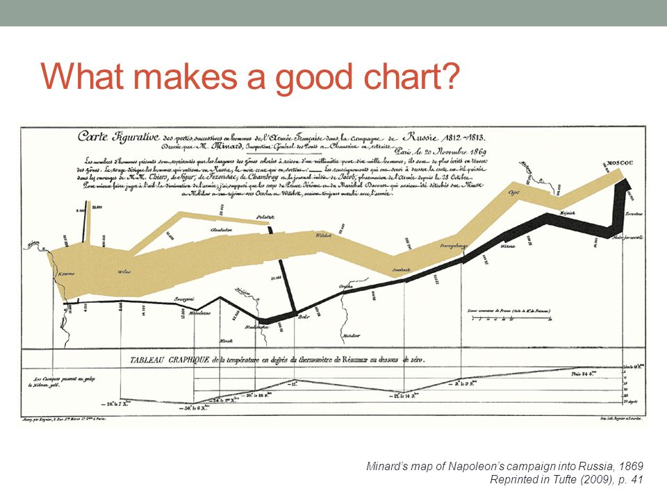 Principle 3: The chart should minimize graphical complexity Key concepts Sometimes a table is better Data-inkChartjunk Generally, the simpler the better…