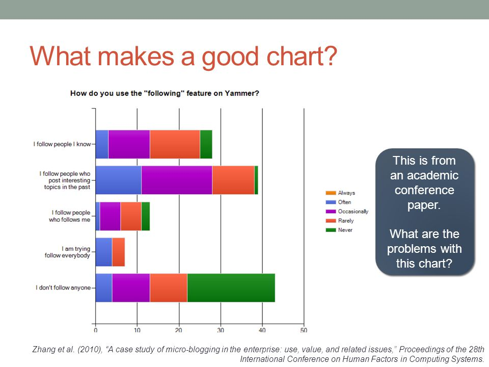 Some basic principles (adapted from Tufte 2009) The chart should tell a story 1 The chart should have graphical integrity 2 The chart should minimize graphical complexity 3 Tufte's fundamental principle: Above all else show the data