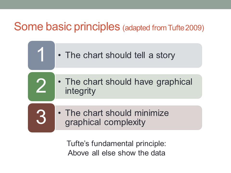 Principle 1: The chart should tell a story Graphics should be clear on their own The depictions should enable meaningful comparison The chart should yield insight beyond the text If the statistics are boring, then you've got the wrong numbers. (Tufte 2009)