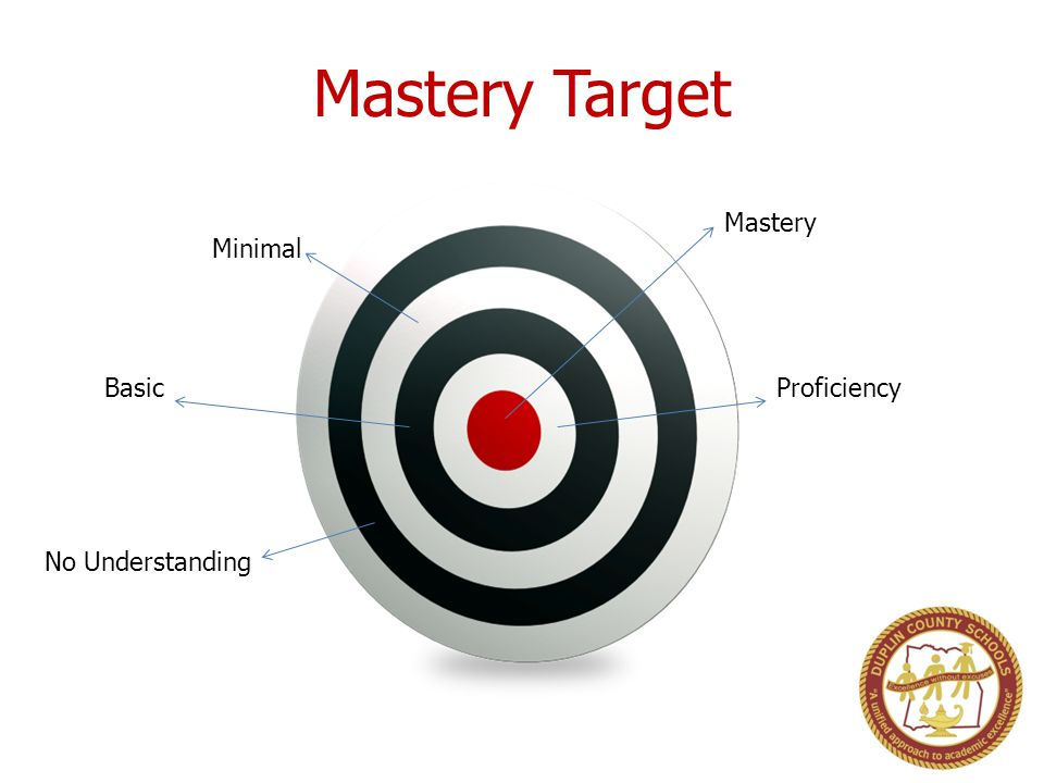 Mastery Target Mastery Proficiency Minimal Basic No Understanding