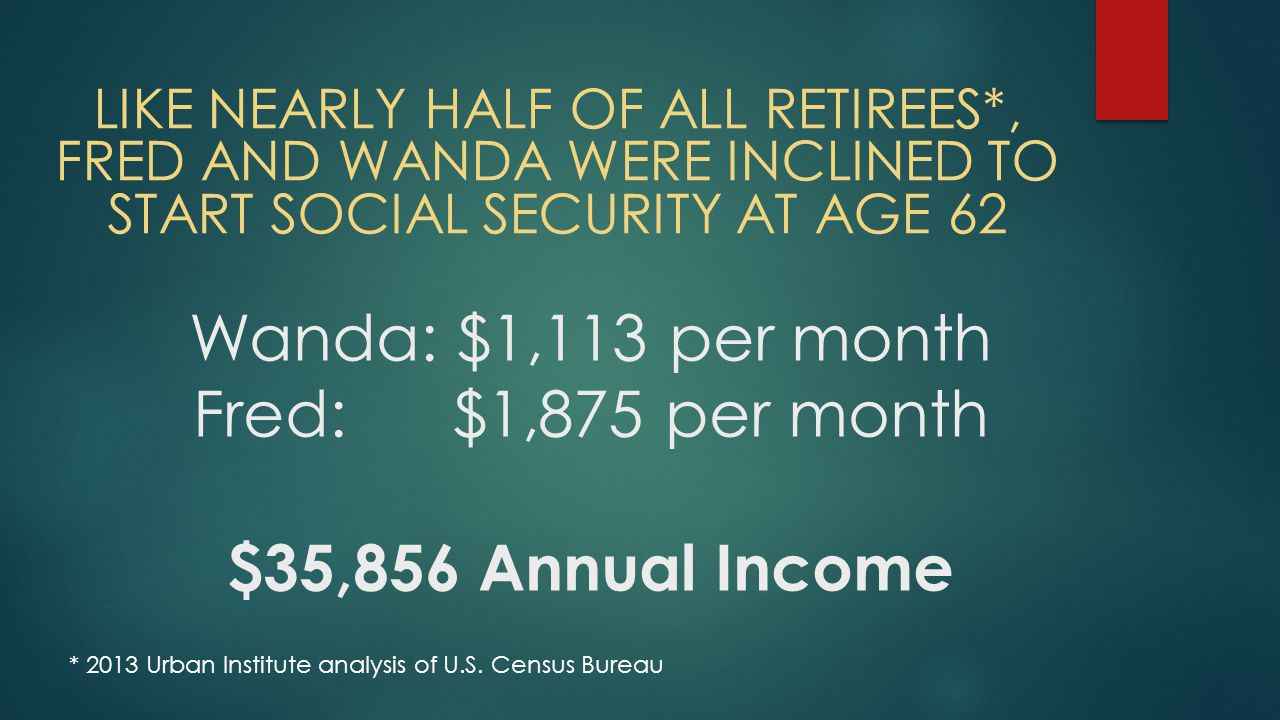 Wanda: $1,113 per month Fred: $1,875 per month $35,856 Annual Income LIKE NEARLY HALF OF ALL RETIREES*, FRED AND WANDA WERE INCLINED TO START SOCIAL SECURITY AT AGE 62 * 2013 Urban Institute analysis of U.S.