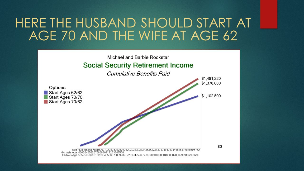 HERE THE HUSBAND SHOULD START AT AGE 70 AND THE WIFE AT AGE 62