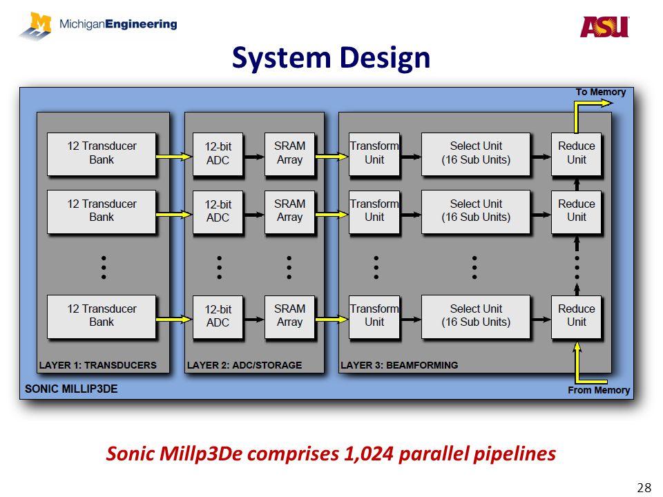 System Design 28 Sonic Millp3De comprises 1,024 parallel pipelines