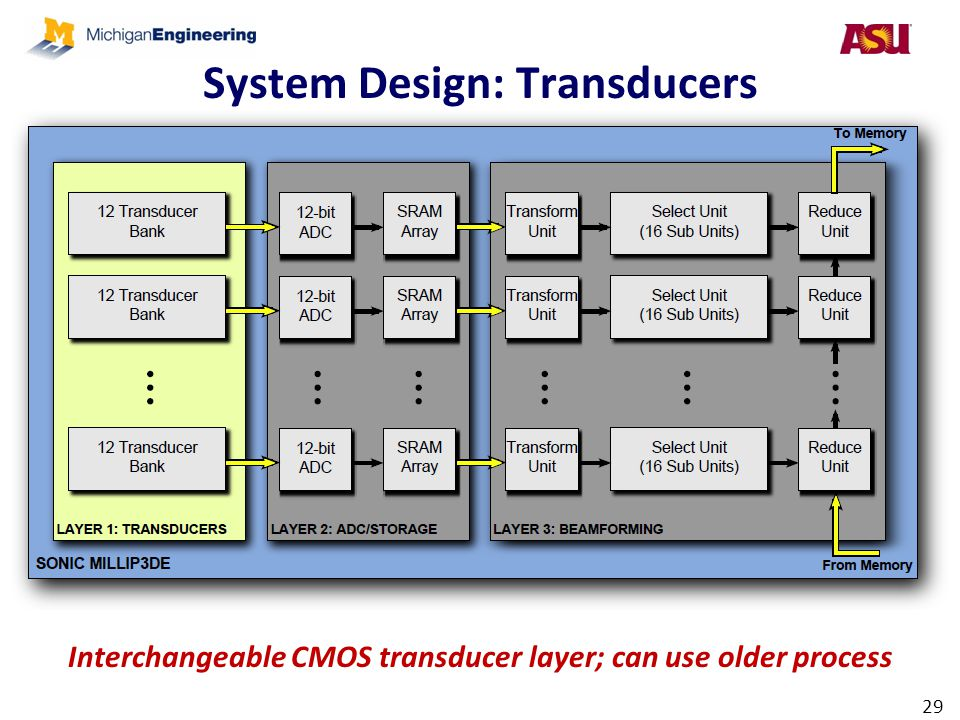 System Design: Transducers 29 Interchangeable CMOS transducer layer; can use older process