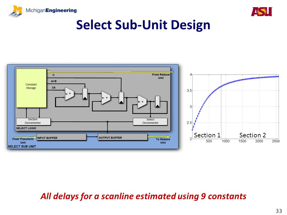 Select Sub-Unit Design 33 All delays for a scanline estimated using 9 constants Section 1Section 2