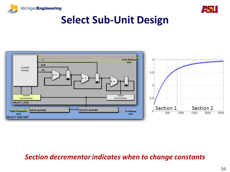 Select Sub-Unit Design 36 Section decrementor indicates when to change constants Section 1Section 2