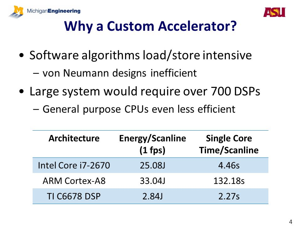 Why a Custom Accelerator? Software algorithms load/store intensive –von Neumann designs inefficient Large system would require over 700 DSPs –General