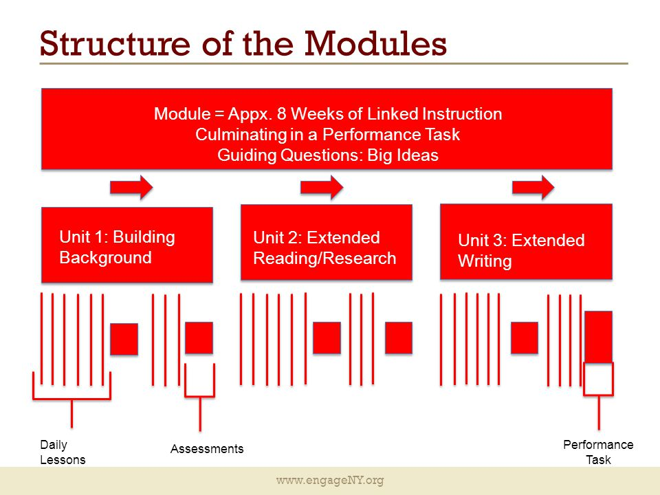 www.engageNY.org Structure of the Modules Module = Appx.