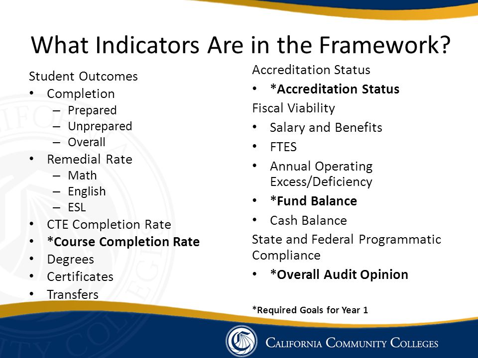 What Indicators Are in the Framework.