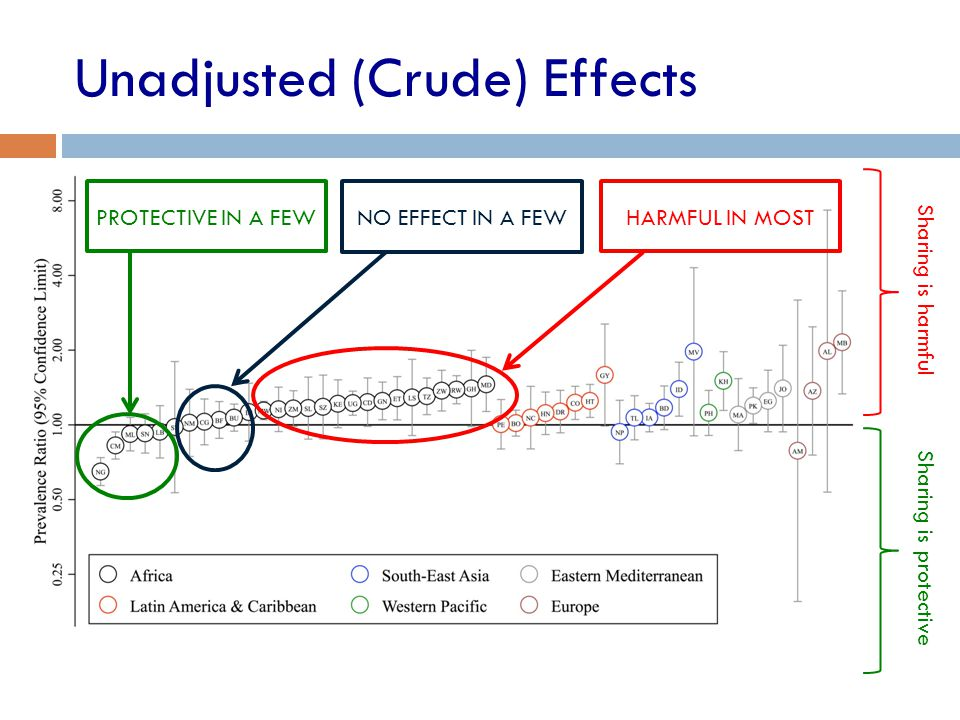 Unadjusted (Crude) Effects Sharing is harmful Sharing is protective PROTECTIVE IN A FEW NO EFFECT IN A FEW HARMFUL IN MOST