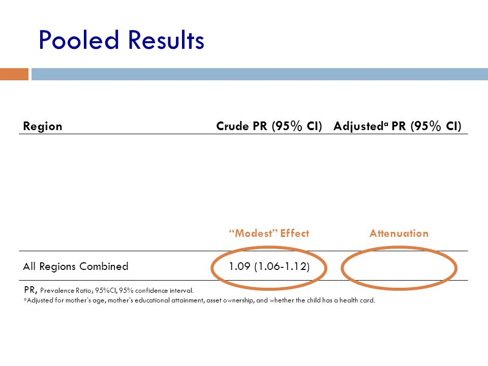 Pooled Results RegionCrude PR (95% CI)Adjusted a PR (95% CI) Africa1.07 (1.03-1.10)1.05 (1.01-1.09) Latin America and the Caribbean1.11 (1.04-1.19)1.0
