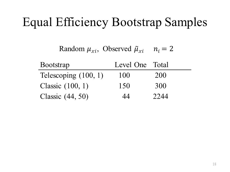 Equal Efficiency Bootstrap Samples 18 BootstrapLevel OneTotal Telescoping (100, 1) 100 200 Classic (100, 1) 150 300 Classic (44, 50) 442244