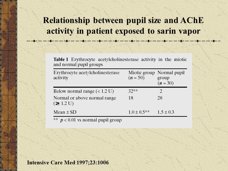 Intensive Care Med 1997;23:1006 Relationship between pupil size and AChE activity in patient exposed to sarin vapor