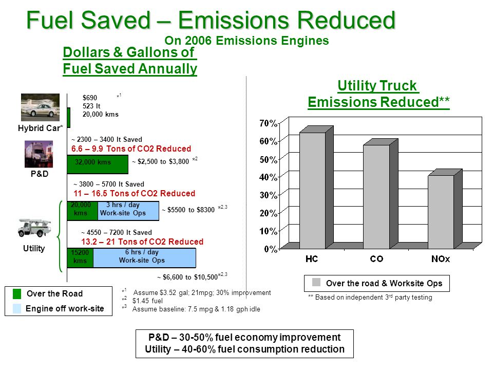 Utility Truck Emissions Reduced** Over the road & Worksite Ops ** Based on independent 3 rd party testing Over the Road Engine off work-site Dollars & Gallons of Fuel Saved Annually Hybrid Car* P&D 15200 kms 6 hrs / day Work-site Ops ~ 3800 – 5700 lt Saved 11 – 16.5 Tons of CO2 Reduced $690 * 1 523 lt 20,000 kms Utility ~ $2,500 to $3,800 * 2 * 1 Assume $3.52 gal; 21mpg; 30% improvement * 2 $1.45 fuel * 3 Assume baseline: 7.5 mpg & 1.18 gph idle ~ 2300 – 3400 lt Saved 6.6 – 9.9 Tons of CO2 Reduced 32,000 kms 20,000 kms 3 hrs / day Work-site Ops ~ $5500 to $8300 * 2,3 ~ 4550 – 7200 lt Saved 13.2 – 21 Tons of CO2 Reduced ~ $6,600 to $10,500 * 2,3 Fuel Saved – Emissions Reduced On 2006 Emissions Engines P&D – 30-50% fuel economy improvement Utility – 40-60% fuel consumption reduction