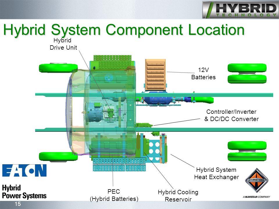 15 Hybrid System Component Location Hybrid Drive Unit PEC (Hybrid Batteries) Controller/Inverter & DC/DC Converter 12V Batteries Hybrid System Heat Ex