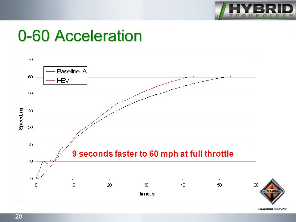 20 0-60 Acceleration 9 seconds faster to 60 mph at full throttle