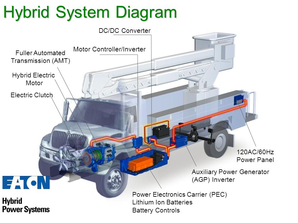 Fuller Automated Transmission (AMT) Hybrid Electric Motor Electric Clutch 120AC/60Hz Power Panel Auxiliary Power Generator (AGP) Inverter Power Electronics Carrier (PEC) Lithium Ion Batteries Battery Controls Motor Controller/Inverter DC/DC Converter Hybrid System Diagram