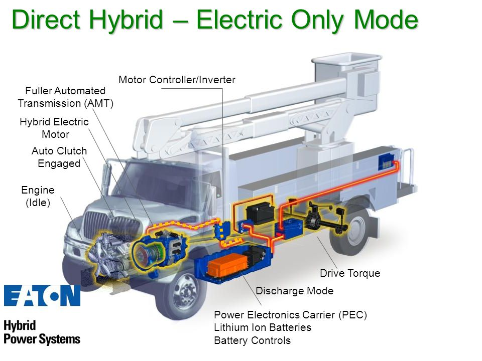 Fuller Automated Transmission (AMT) Hybrid Electric Motor Auto Clutch Engaged Power Electronics Carrier (PEC) Lithium Ion Batteries Battery Controls M