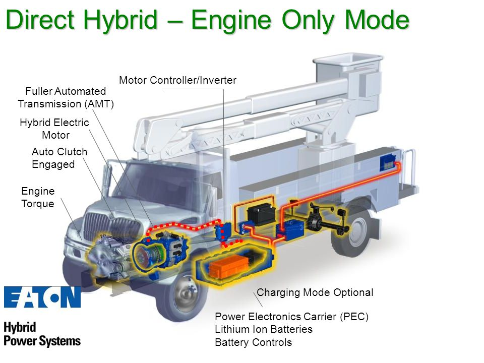 Fuller Automated Transmission (AMT) Hybrid Electric Motor Auto Clutch Engaged Power Electronics Carrier (PEC) Lithium Ion Batteries Battery Controls Motor Controller/Inverter Direct Hybrid – Engine Only Mode Engine Torque Charging Mode Optional