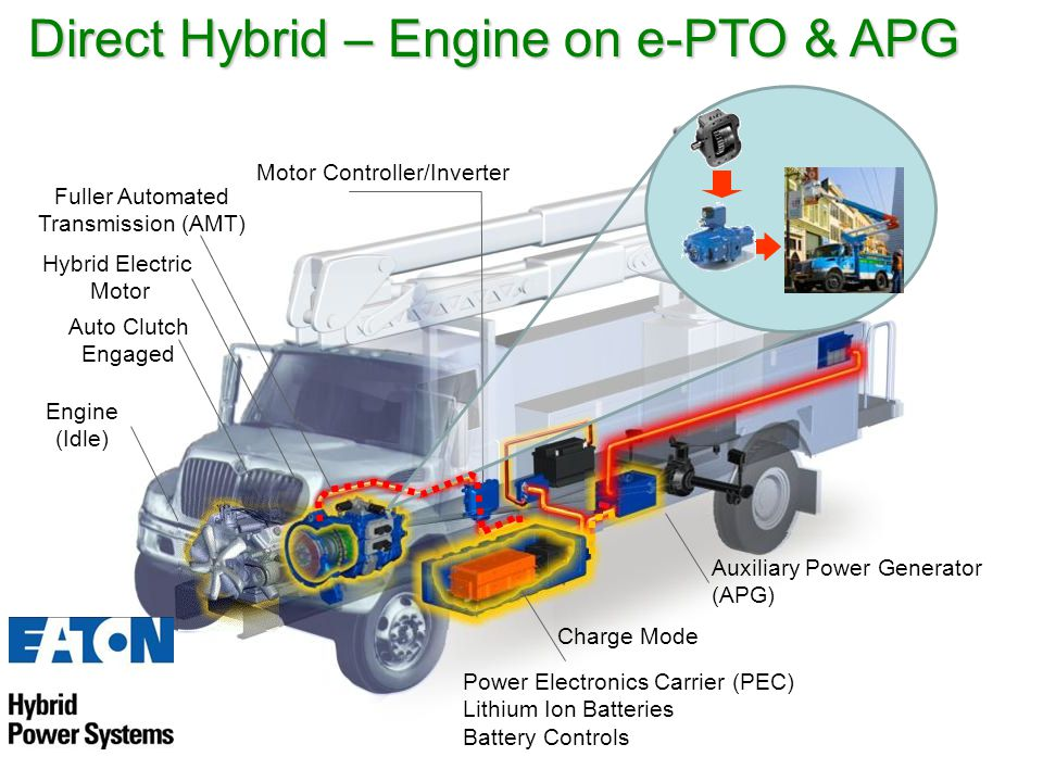 Fuller Automated Transmission (AMT) Hybrid Electric Motor Auto Clutch Engaged Power Electronics Carrier (PEC) Lithium Ion Batteries Battery Controls Motor Controller/Inverter Direct Hybrid – Engine on e-PTO & APG Engine (Idle) Auxiliary Power Generator (APG) Charge Mode
