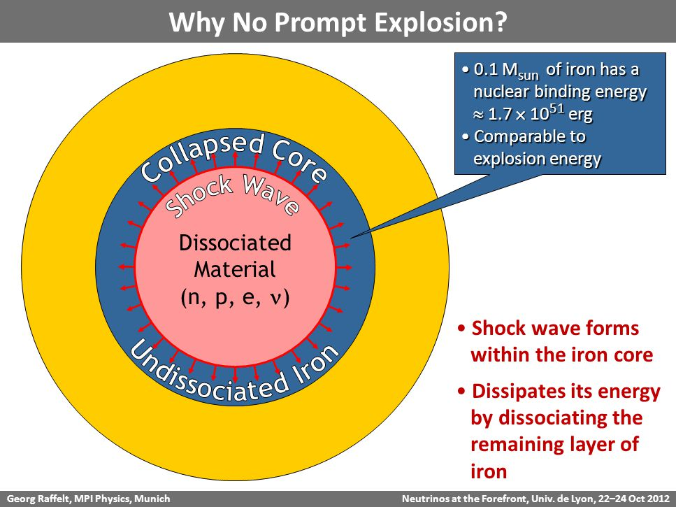 Georg Raffelt, MPI Physics, Munich Neutrinos at the Forefront, Univ. de Lyon, 22–24 Oct 2012 Why No Prompt Explosion? Dissociated Material (n, p, e, )