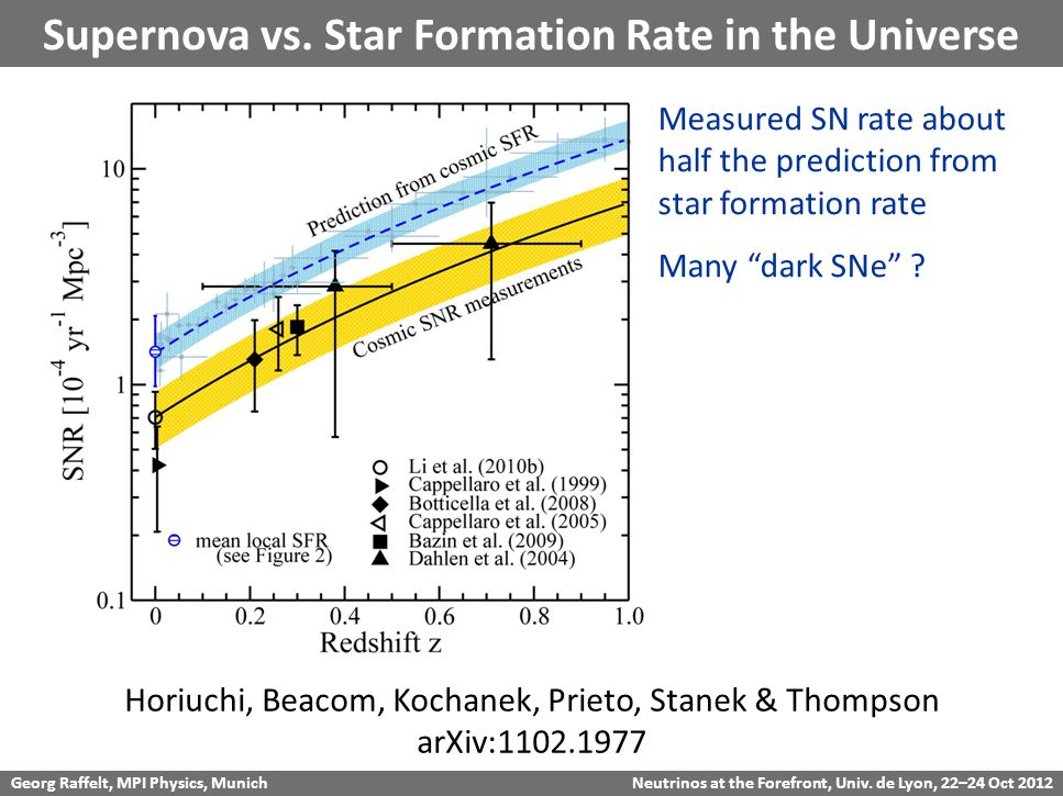 Georg Raffelt, MPI Physics, Munich Neutrinos at the Forefront, Univ. de Lyon, 22–24 Oct 2012 Supernova vs. Star Formation Rate in the Universe Horiuch