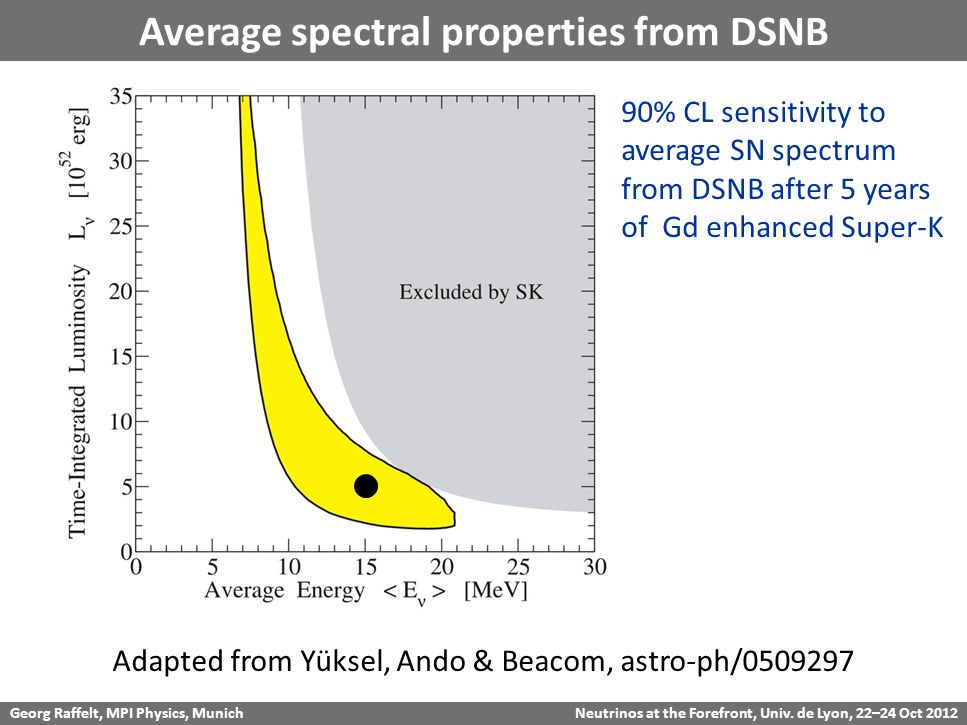 Georg Raffelt, MPI Physics, Munich Neutrinos at the Forefront, Univ. de Lyon, 22–24 Oct 2012 Average spectral properties from DSNB Adapted from Yüksel