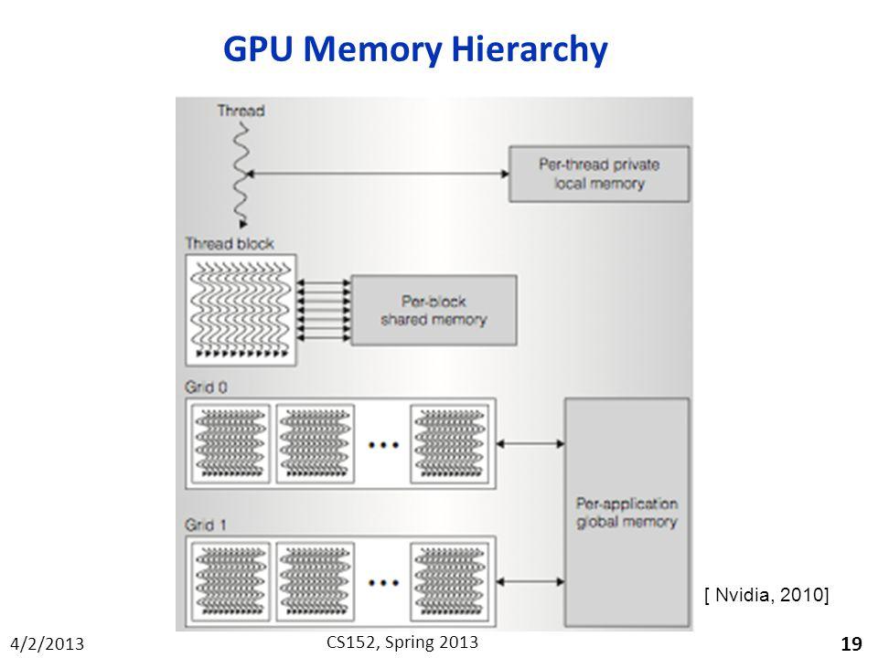 4/2/2013 CS152, Spring 2013 GPU Memory Hierarchy 19 [ Nvidia, 2010]