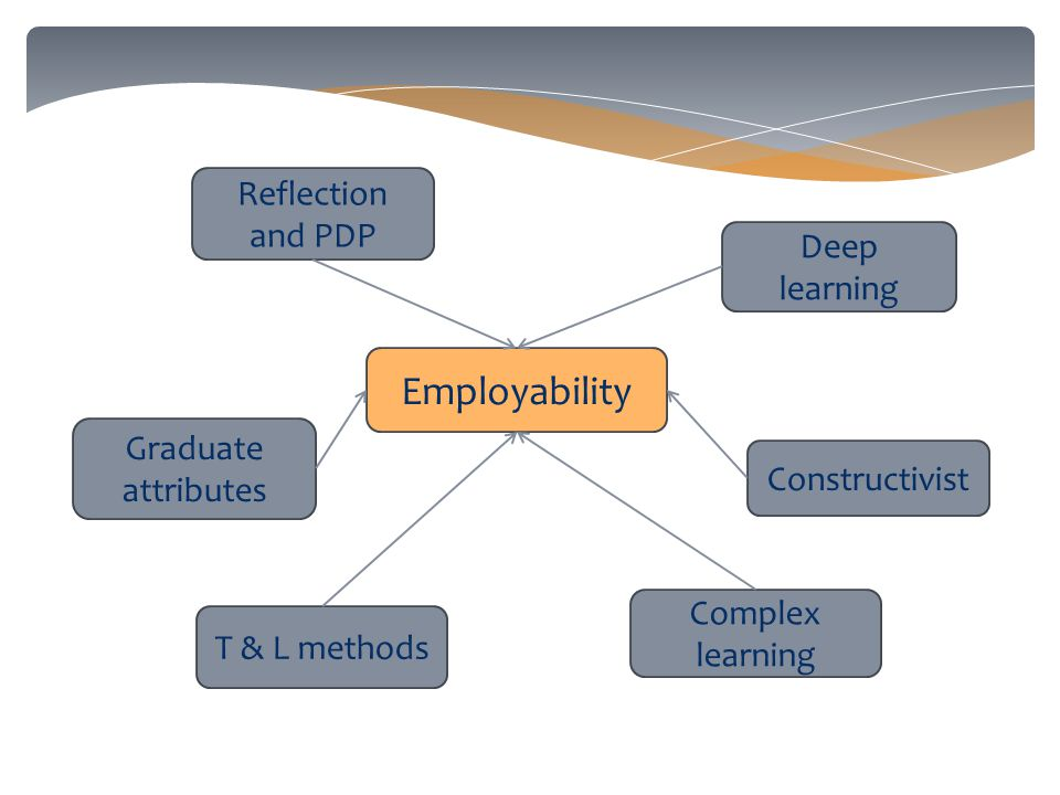 Employability Reflection and PDP Graduate attributes Deep learning Constructivist T & L methods Complex learning