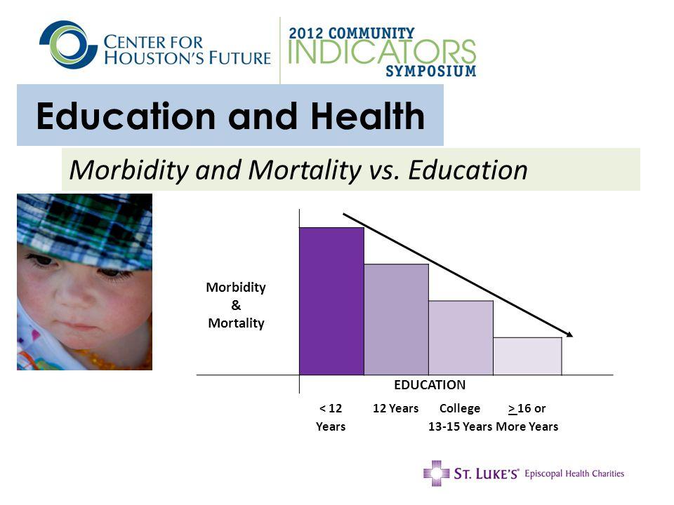 Education and Health Morbidity and Mortality vs.
