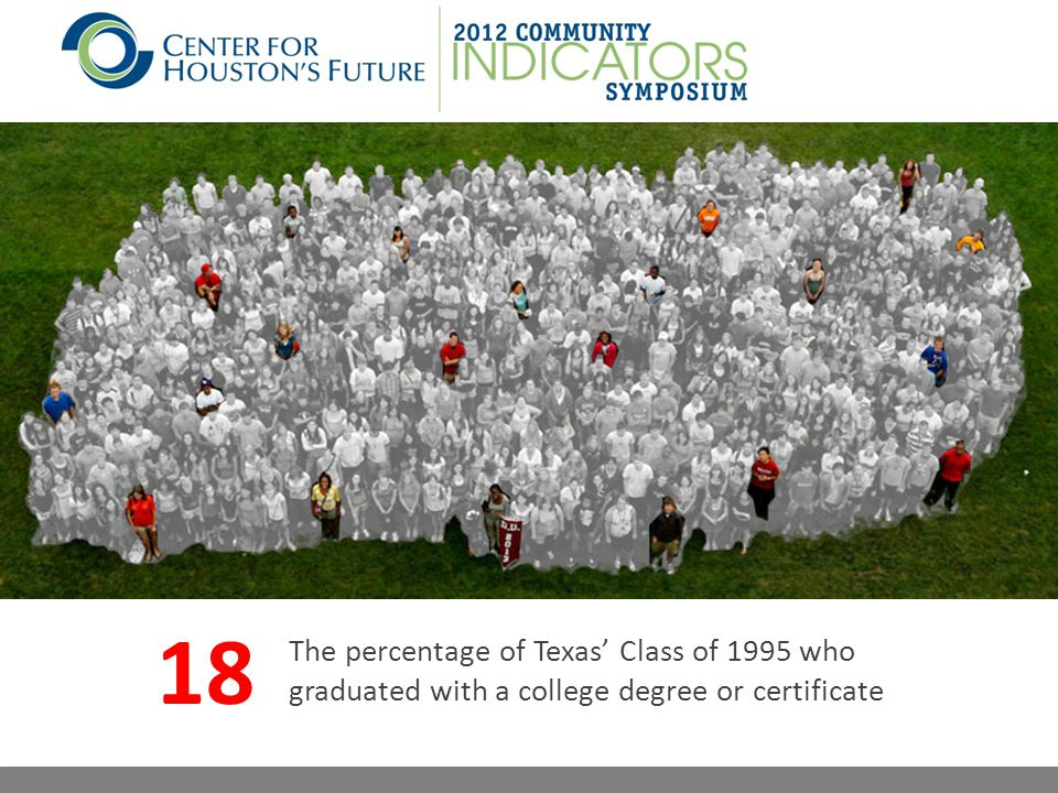 The percentage of Texas' Class of 1995 who graduated with a college degree or certificate 18