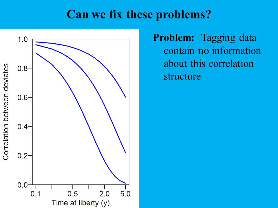 Can we fix these problems? Problem: Tagging data contain no information about this correlation structure