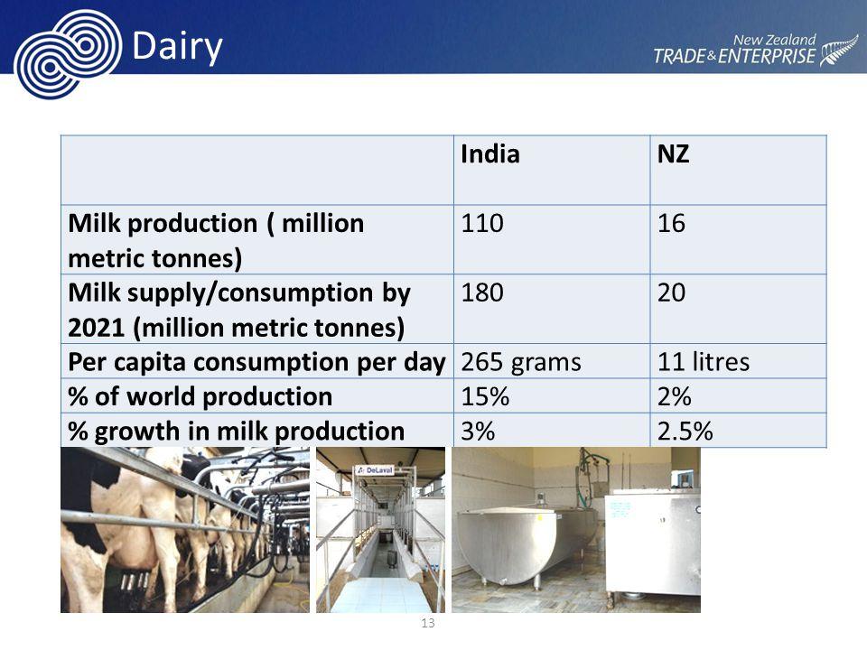 Dairy IndiaNZ Milk production ( million metric tonnes) 11016 Milk supply/consumption by 2021 (million metric tonnes) 18020 Per capita consumption per day265 grams11 litres % of world production15%2% % growth in milk production3%2.5% 13 CEO Visit