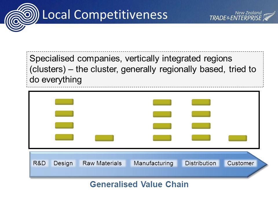Region New Clustering Specialised companies, specialised regions, global integration – the global integrator will win CustomerRaw MaterialsManufacturingDistributionR&DDesign Generalised Value Chain Region Global Integration Function